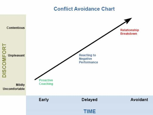 Chart that shows the stages of conflict